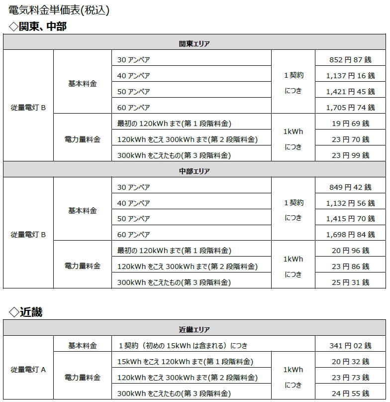 福利厚生優待電気(ベネフィット・ステーションの電気)と他社の電気料金 ...
